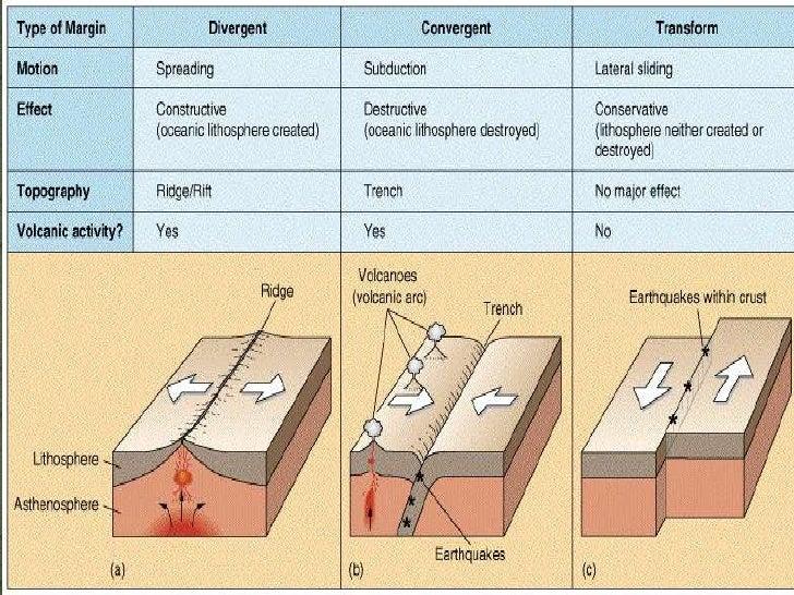 Unit 5 Disaster Management – Types of Plate Boundaries Worksheet
