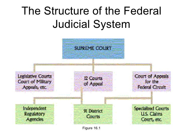 federal court system The federal court system has three main levels: us district court, us circuit court of appeals and the us supreme court each level of court.