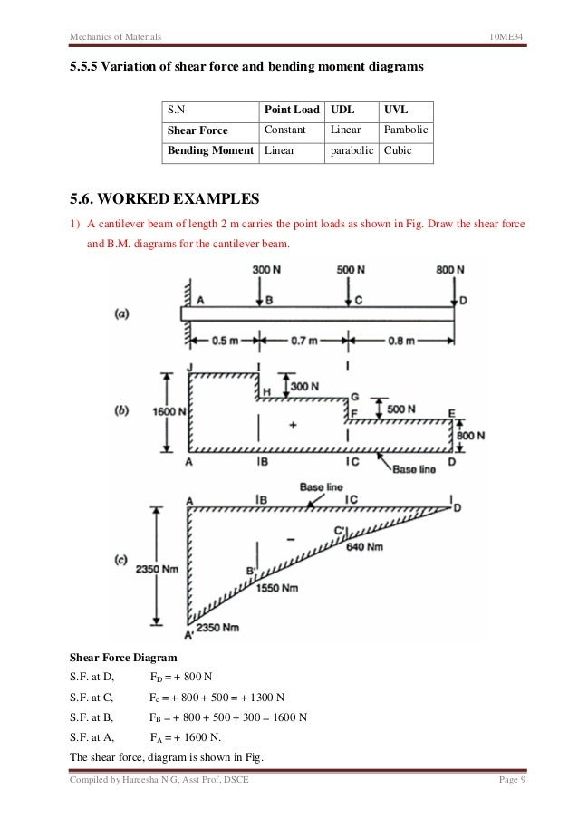 Unit 5 shear force and bending moment in beams