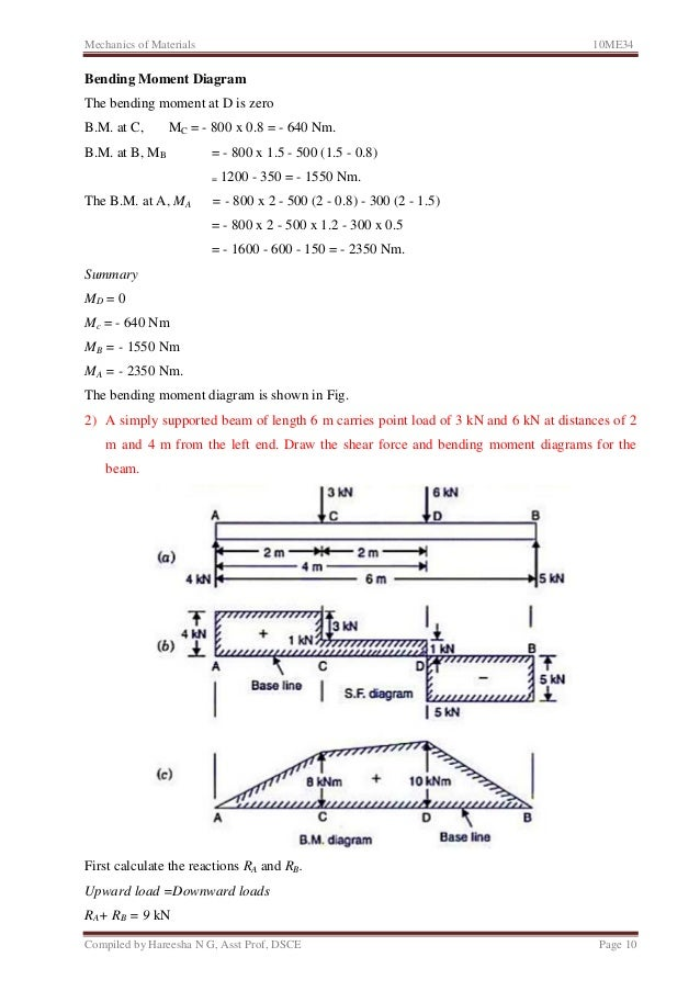 Calculate Shear And Bending Moment Diagrams Car Wiring Diagrams