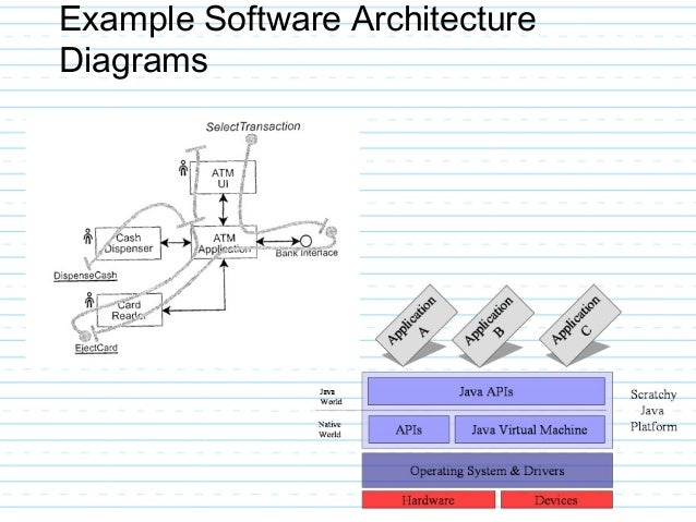 Architecture Design Example Application Ntire Layered In