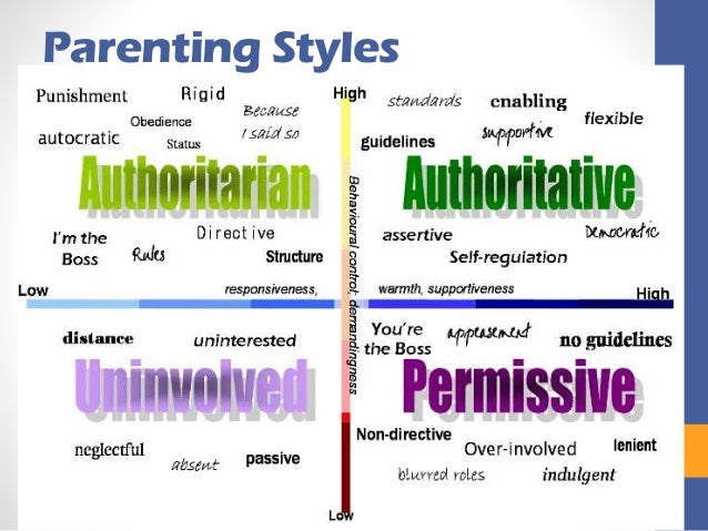 cafs parenting styles autocratic democratic 93 hsc core: parenting and caring   leadership • self-leadership •  leadership styles, eg autocratic, democratic, laissez faire, transformational •  leadership.