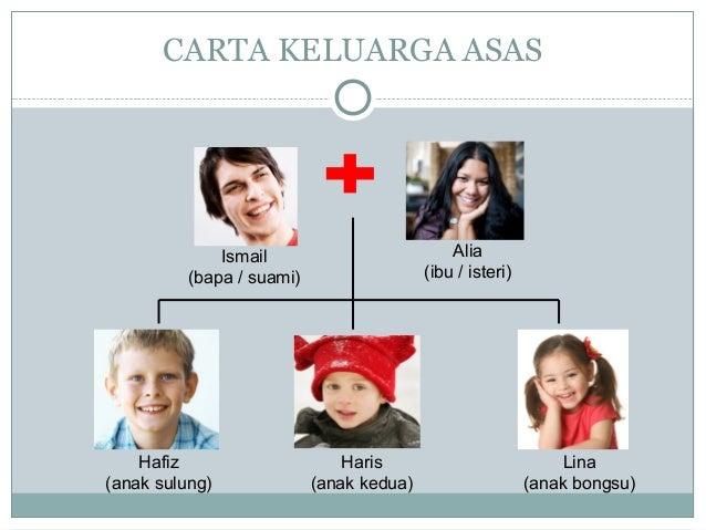 CARTA KELUARGA ASAS Alia (ibu / isteri) Haris (anak kedua) Hafiz (anak sulung) Lina (anak bongsu) Ismail (bapa / suami)