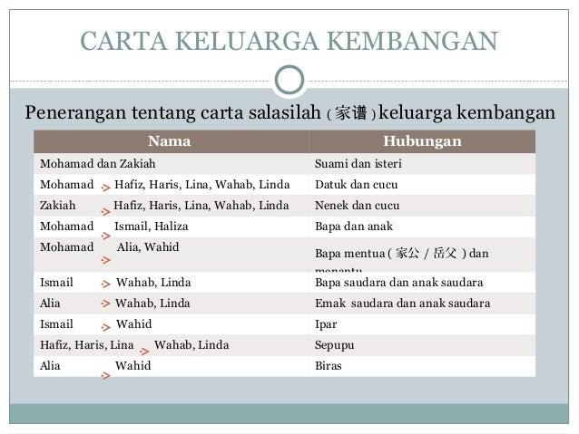 Penerangan tentang carta salasilah ( 家谱 ) keluarga kembangan CARTA KELUARGA KEMBANGAN Nama Hubungan Mohamad dan Zakiah Sua...