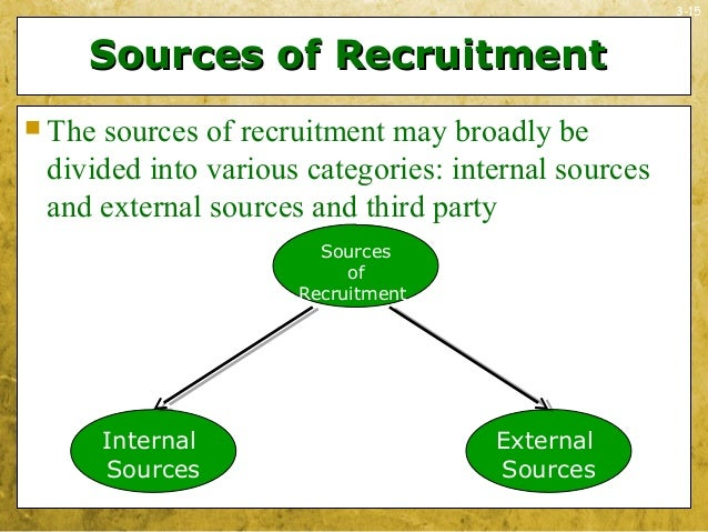 3-15Sources of RecruitmentSources of Recruitment The sources of recruitment may broadly bedivided into various categories...