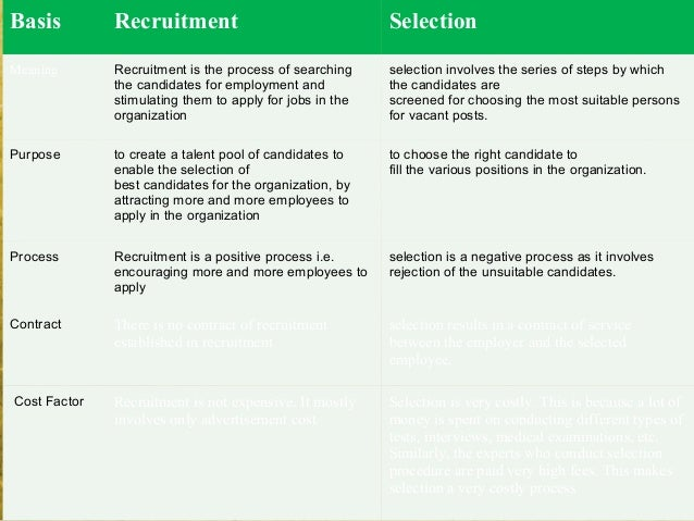 3-40Basis Recruitment SelectionMeaning Recruitment is the process of searchingthe candidates for employment andstimulating...