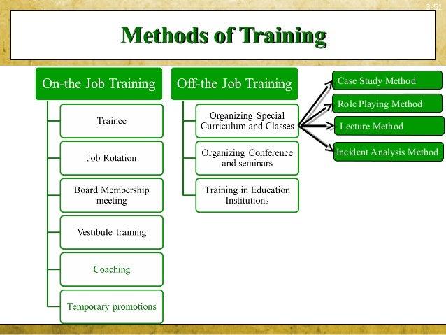 3-51Methods of TrainingMethods of TrainingCase Study MethodIncident Analysis MethodLecture MethodRole Playing Method
