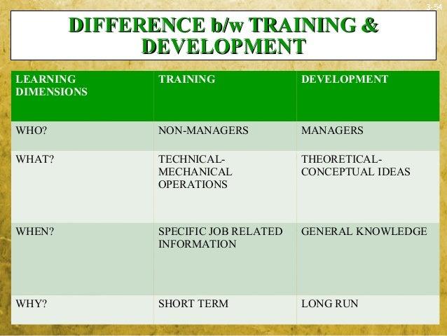 3-54DIFFERENCE b/w TRAINING &DIFFERENCE b/w TRAINING &DEVELOPMENTDEVELOPMENTLEARNINGDIMENSIONSTRAINING DEVELOPMENTWHO? NON...
