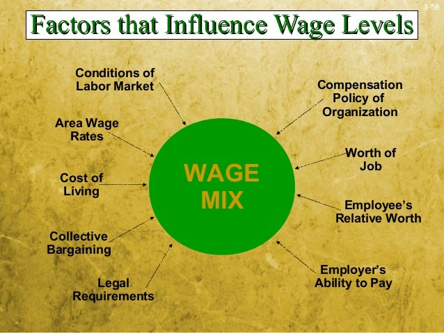 3-58Factors that Influence Wage LevelsFactors that Influence Wage LevelsWAGEMIXConditions ofLabor MarketArea WageRatesCost...