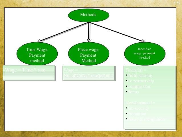 3-59Time WagePaymentmethodIncentivewage paymentmethodPiece wagePaymentMethodMethodsWage = Time * rateWage = Time * rate Wa...