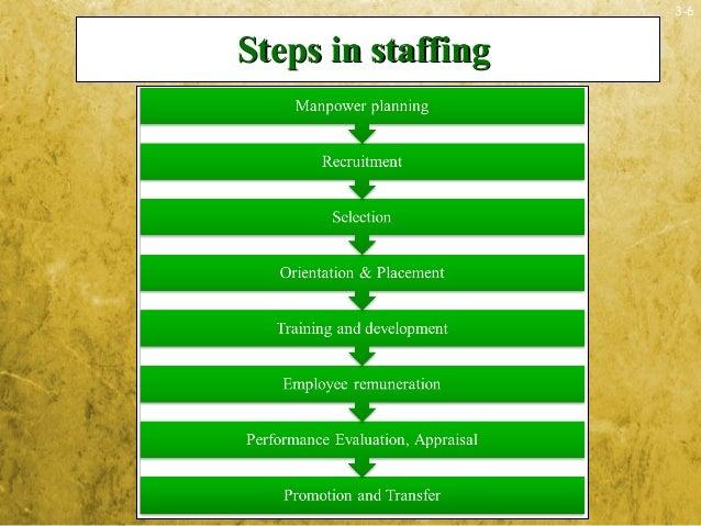 3-6Steps in staffingSteps in staffing