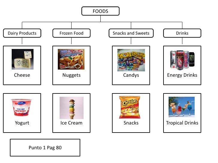 FOODS<br />Dairy Products<br />Drinks<br />Snacks and Sweets<br />Frozen Food<br />Cheese<br />Energy Drinks<br />Candys<b...