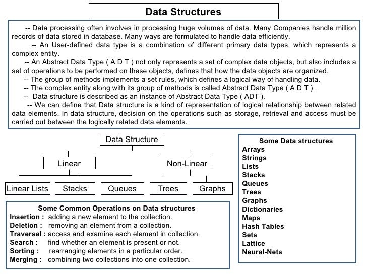Data Structures -- Data processing often involves in processing huge volumes of data. Many Companies handle million record...