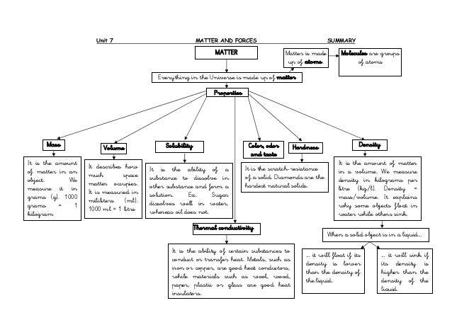 Unit 7 diagram