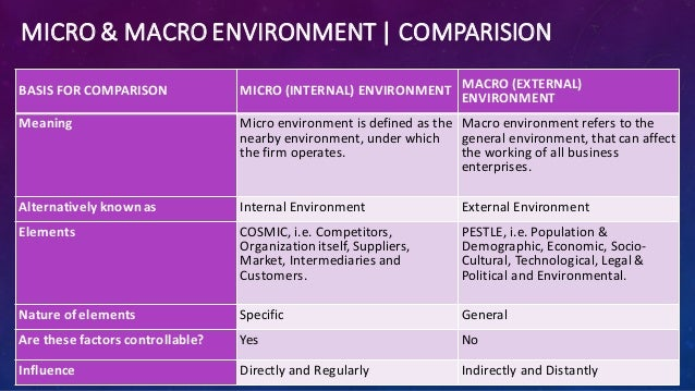 difference between internal environment and external environment