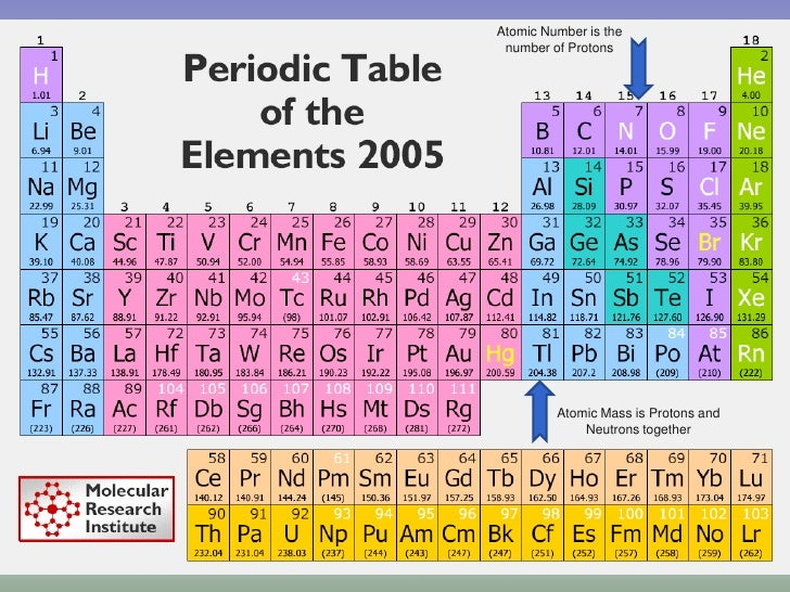 Unit 8 Periodic Table Of Elements