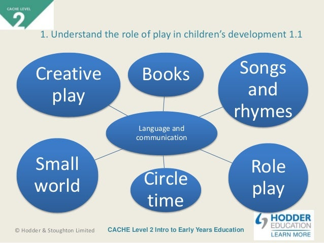 unit 7 childcare and education Unit 7 - childcare and education level 3 cache essay 2174 words apr 8th,  2013 9 pages e1 collate evidence which describes the role of the practitioner in .