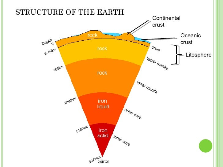 Diagram Of The Internal Earth Structure Information Of Wiring