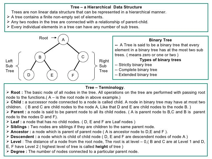 <ul><li>Tree – a Hierarchical  Data Structure </li></ul><ul><li>Trees are non linear data structure that can be represente...