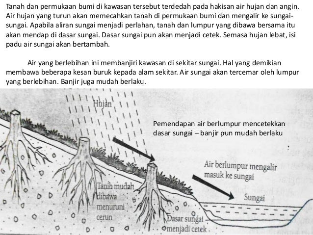 Geografi Tingkatan 1 Kesan Kegiatan Manusia Terhadap Alam Sekitar