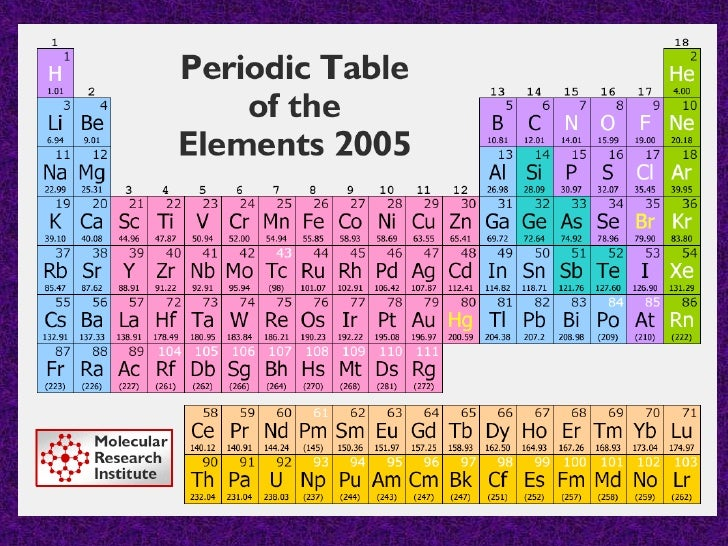 unit 8 periodic table of elements - Periodic Table Zi