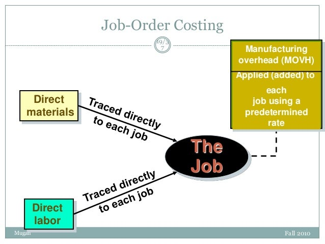 Job-Order Costing 19/3 7  Manufacturing overhead (MOVH) Applied (added) to  each job using a predetermined rate  Direct ma...