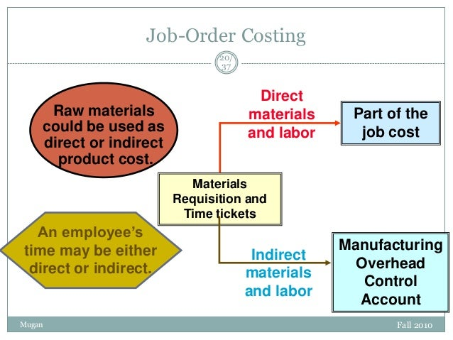 Job-Order Costing 20/ 37  Raw materials could be used as direct or indirect product cost.  Direct materials and labor  Par...