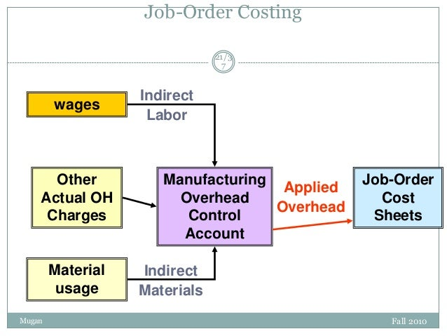 Job-Order Costing 21/3 7  wages  Other Actual OH Charges  Material usage Mugan  Indirect Labor  Manufacturing Applied Over...