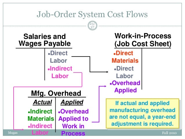 Job-Order System Cost Flows 23/ 37  Salaries and Wages Payable Direct Labor Indirect Labor   Mfg. Overhead  Mugan  Actua...