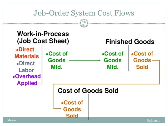 job order cost system in Review of accounting systems cost accounting involves: measuring recording reporting product costs accounts are fully integrated into the general ledger perpetual inventory system provides.