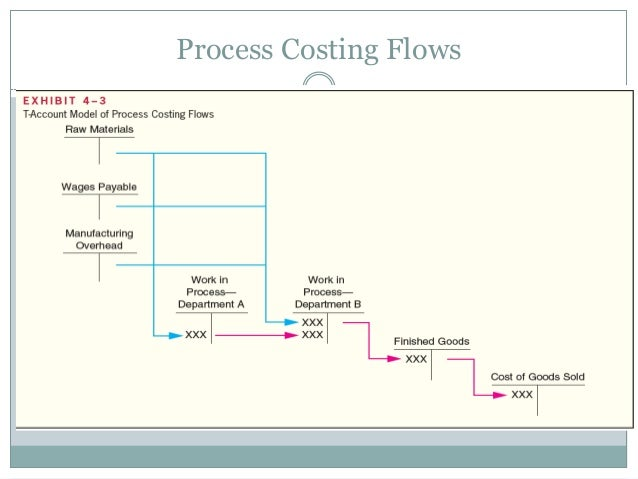 Process Costing Flows