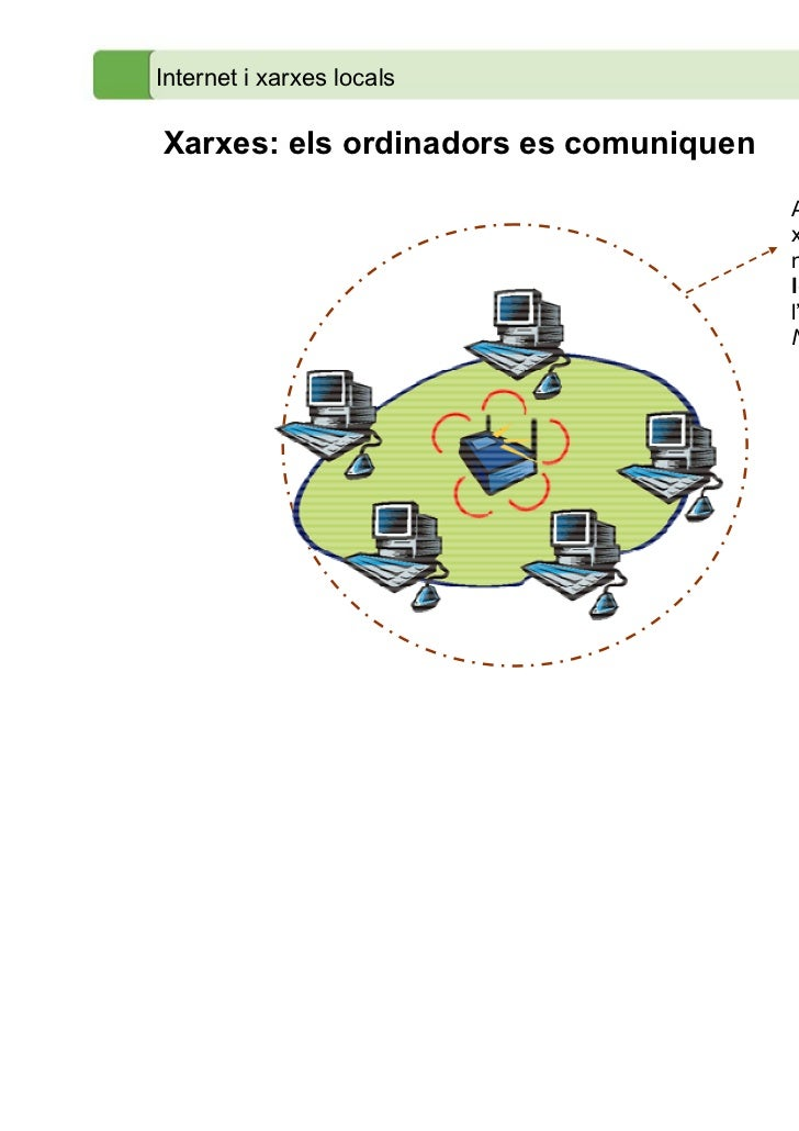 Internet i xarxes localsXarxes: els ordinadors es comuniquen                                       Aquests tipus de       ...