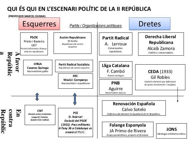 Partits i Organitzacions polítiques. DretesEsquerres Afavor Repúblic a En contra Repúblic Partit Radical A. Lerroux Conser...