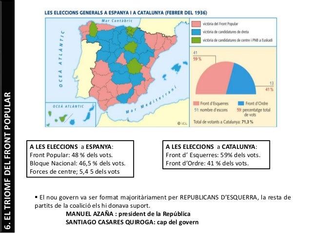 6.ELTRIOMFDELFRONTPOPULAR 6.2. El Front Popular  Es va posar en marxa el programa pactat:  Els elements més radical de l...