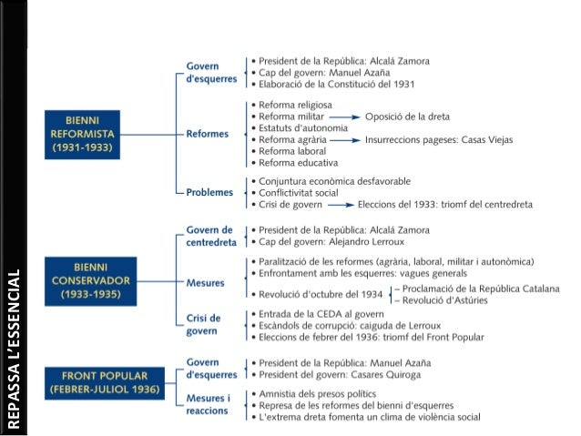 Unitat 11.  la segona república i la catalunya autònoma (1931 1936)