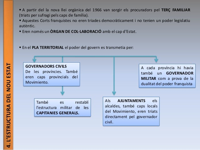 4.L'ESTRUCTURADELNOUESTAT  A partir del la nova llei orgànica del 1966 van sorgir els procuradors pel TERÇ FAMILIAR (tria...