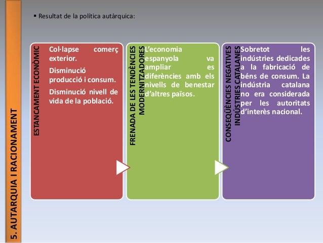 5.AUTARQUIAIRACIONAMENT  Resultat de la política autàrquica: ESTANCAMENTECONÒMIC Col·lapse comerç exterior. Disminució pr...