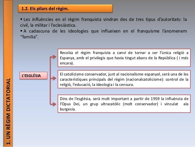 1.UNRÈGIMDICTATORIAL 1.2. Els pilars del règim.  Les influències en el règim franquista vindran des de tres tipus d'autor...