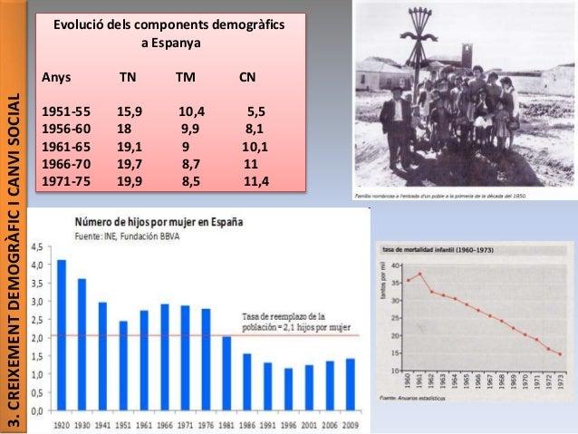 3.CREIXEMENTDEMOGRÀFICICANVISOCIAL Evolució dels components demogràfics a Espanya Anys TN TM CN 1951-55 15,9 10,4 5,5 1956...