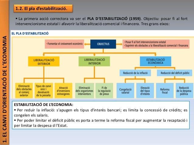 1.ELCANVID'ORIENTACIÓDEL'ECONOMIA 1.2. El pla d'estabilització.  La primera acció correctora va ser el PLA D'ESTABILITZAC...