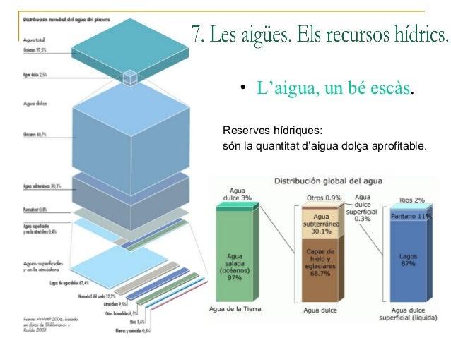 • L'aigua, un bé escàs.Reserves hídriques:són la quantitat d'aigua dolça aprofitable.