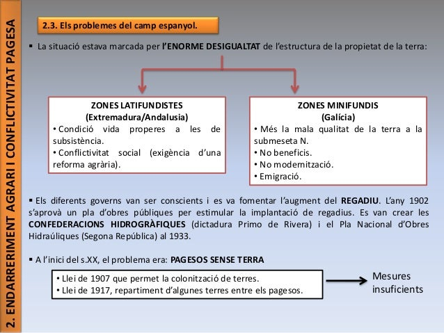 2. ENDARRERIMENT AGRARI I CONFLICTIVITAT PAGESA  2.3. Els problemes del camp espanyol.  La situació estava marcada per l'...