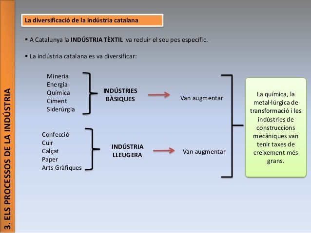 La diversificació de la indústria catalana  A Catalunya la INDÚSTRIA TÈXTIL va reduir el seu pes específic.  3. ELS PROCE...