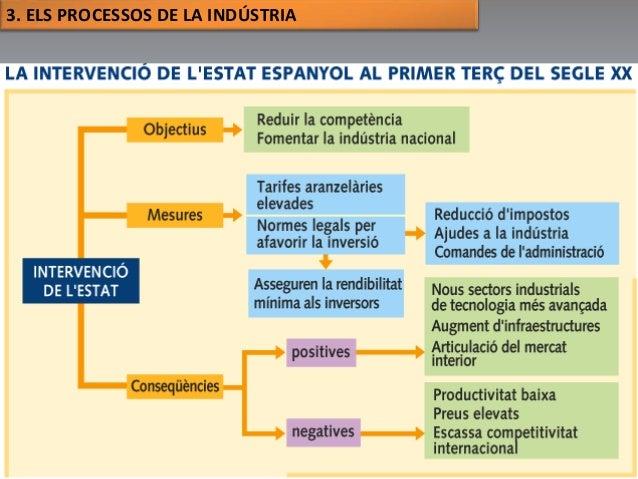 3. ELS PROCESSOS DE LA INDÚSTRIA  Júlia López Valera (Institut Banús)