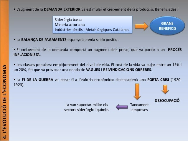  L'augment de la DEMANDA EXTERIOR va estimular el creixement de la producció. Beneficiades: Siderúrgia basca Mineria astu...