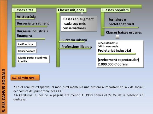 Classes altes Aristocràcia Burgesia terratinent Burgesia industrial i financera  Classes mitjanes Classes en augment i cad...