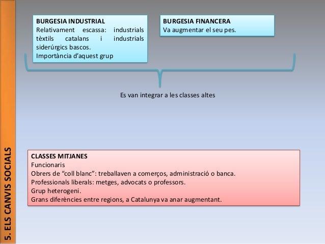 BURGESIA INDUSTRIAL Relativament escassa: industrials tèxtils catalans i industrials siderúrgics bascos. Importància d'aqu...