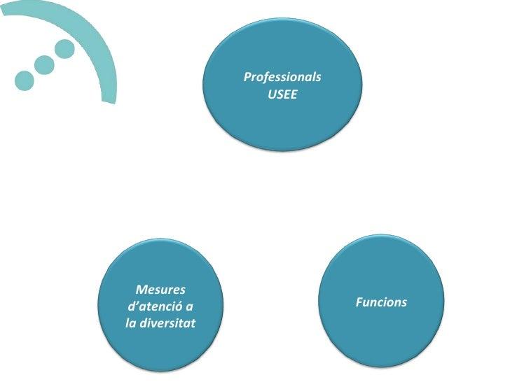 Professionals USEE Funcions Mesures d'atenció a la diversitat