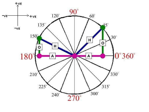 +ve −ve  120o  +ve  90  o  60o  135o  −ve  45o  150o  H  O  180  o  H A  30o O  o  0 360  A  330o  210o 225o  315o 240  o ...