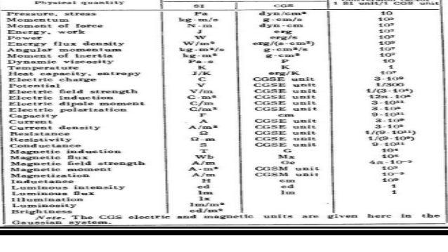 Physics Conversion Chart Erkalnathandedecker